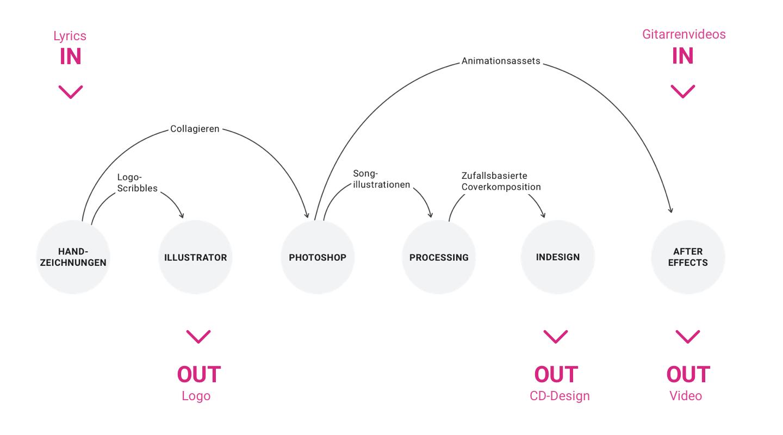 Proj_CMarschner_Libellen_DesignProcess