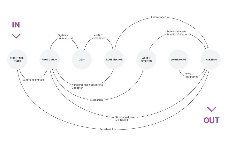 Proj_NZ_CMarschner_DesignProcess
