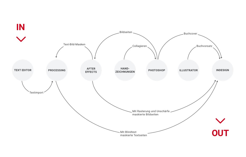 Proj_Rotkaeppchen_CMarschner_DesignProcess